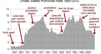 us-homicide-rate-1885-2012-680x365.jpg