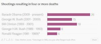 Mass Killing by Presidents.JPG