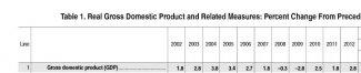 BLS GDP 2002-2012.JPG