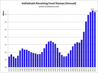 Food-Stamps-Yearly.jpg