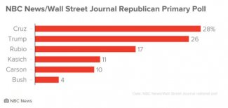 NBC_WSJ Poll_021716.JPG