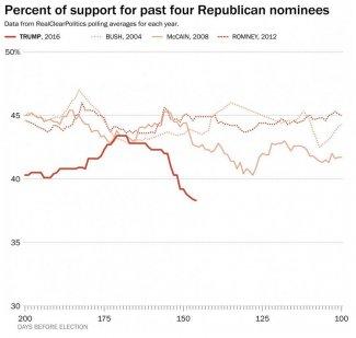 Trump Poll Margins June.JPG