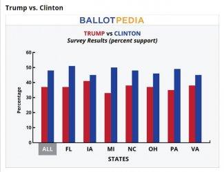 Trump vs. Clinton Poll1B.JPG