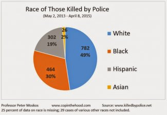 race of those killed by police.JPG