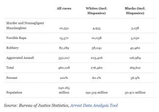 Arrests by race.png
