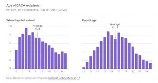 DACA Numbers.JPG