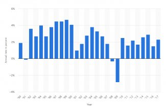 US Real GDP Grwwth 1990-2017.jpg