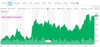 NuCor-Stock.jpg