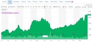 US-Steel-Stock.jpg