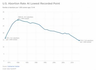 US Abortion Rate 1973-2014.jpg